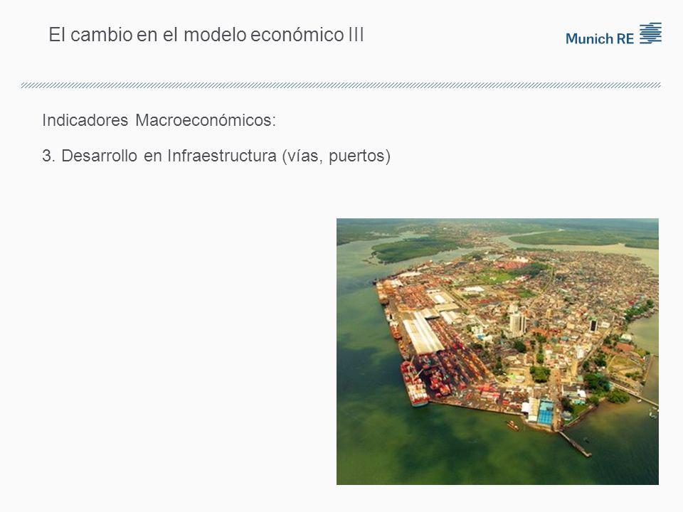 El cambio en el modelo económico III Indicadores Macroeconómicos: 3.