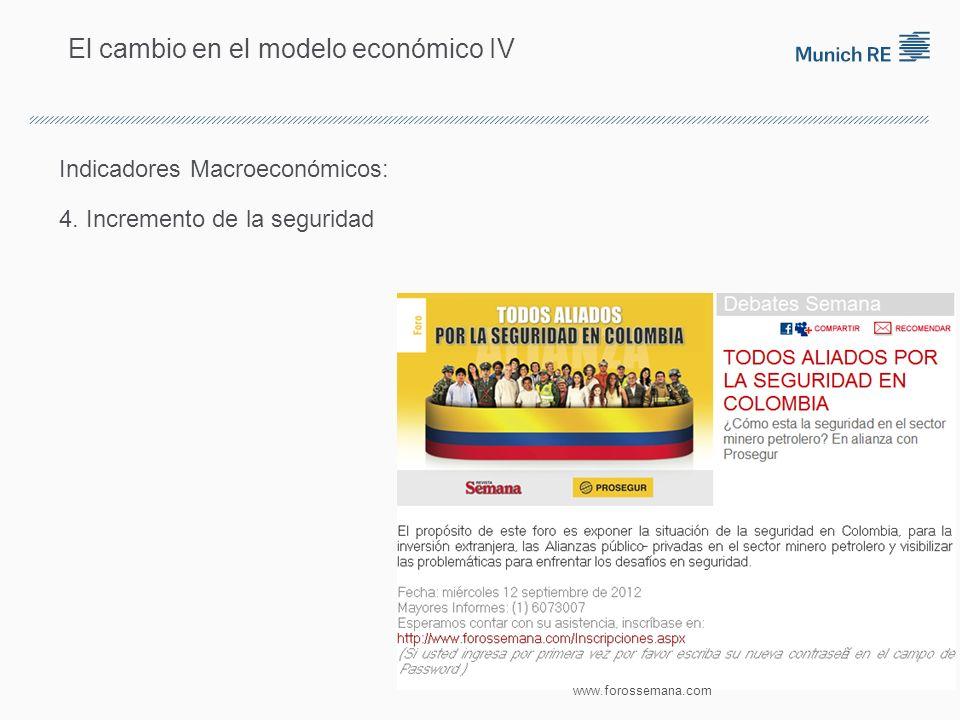 El cambio en el modelo económico IV Indicadores Macroeconómicos: 4.