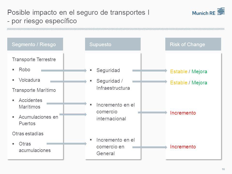 Posible impacto en el seguro de transportes I - por riesgo específico Segmento / RiesgoSupuestoRisk of Change 16