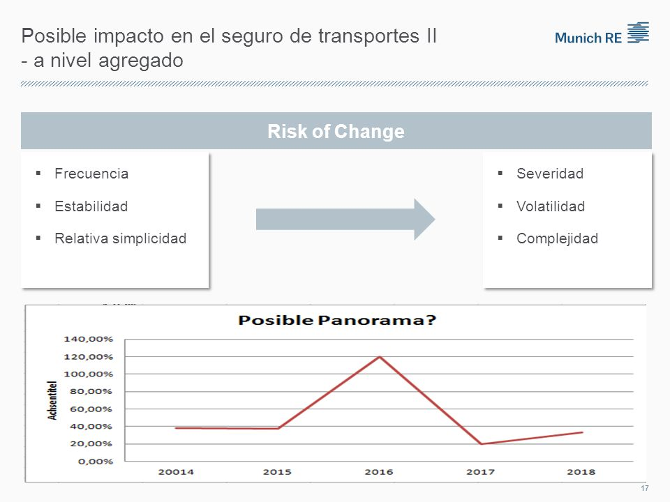 Posible impacto en el seguro de transportes II - a nivel agregado Risk of Change Frecuencia Estabilidad Relativa simplicidad Frecuencia Estabilidad Relativa simplicidad Severidad Volatilidad Complejidad Severidad Volatilidad Complejidad 17