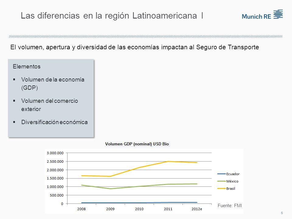 El volumen, apertura y diversidad de las economías impactan al Seguro de Transporte Las diferencias en la región Latinoamericana I Fuente: FMI 5