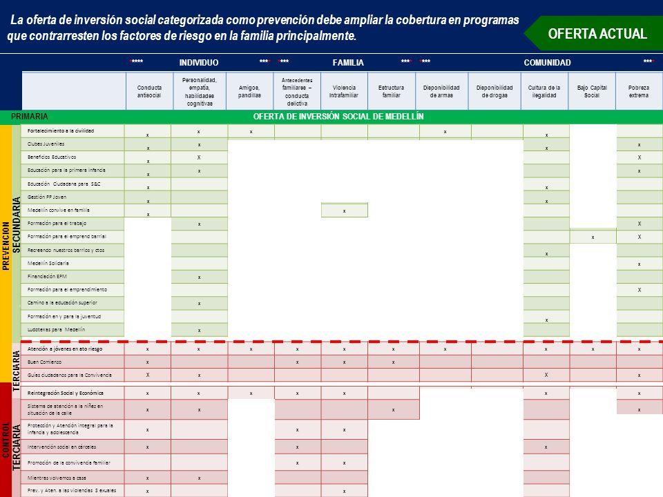 TERCIARIA SECUNDARIA TERCIARIA La oferta de inversión social categorizada como prevención debe ampliar la cobertura en programas que contrarresten los factores de riesgo en la familia principalmente.