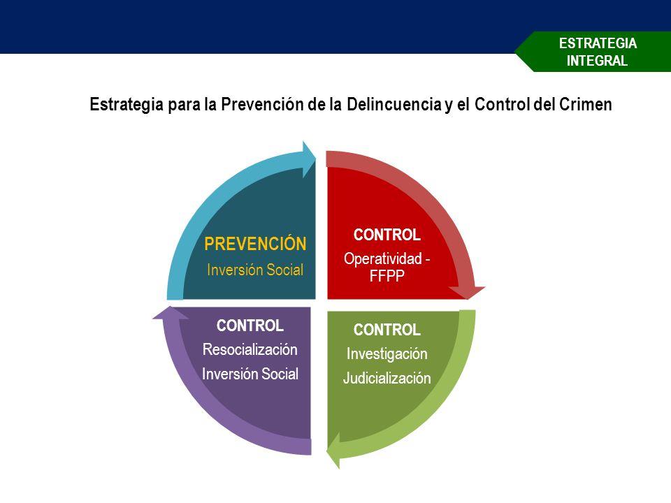 ESTRATEGIA INTEGRAL Estrategia para la Prevención de la Delincuencia y el Control del Crimen CONTROL Operatividad - FFPP CONTROL Investigación Judicialización CONTROL Resocialización Inversión Social PREVENCIÓN Inversión Social