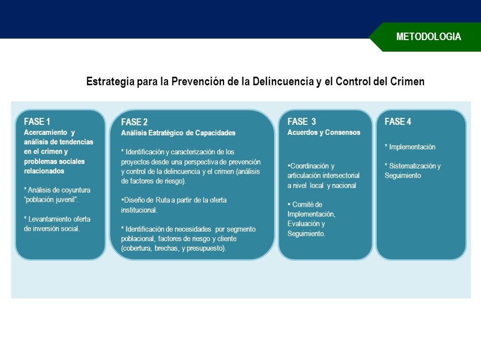 METODOLOGIA FASE 1 Acercamiento y análisis de tendencias en el crimen y problemas sociales relacionados * Análisis de coyunturapoblación juvenil.