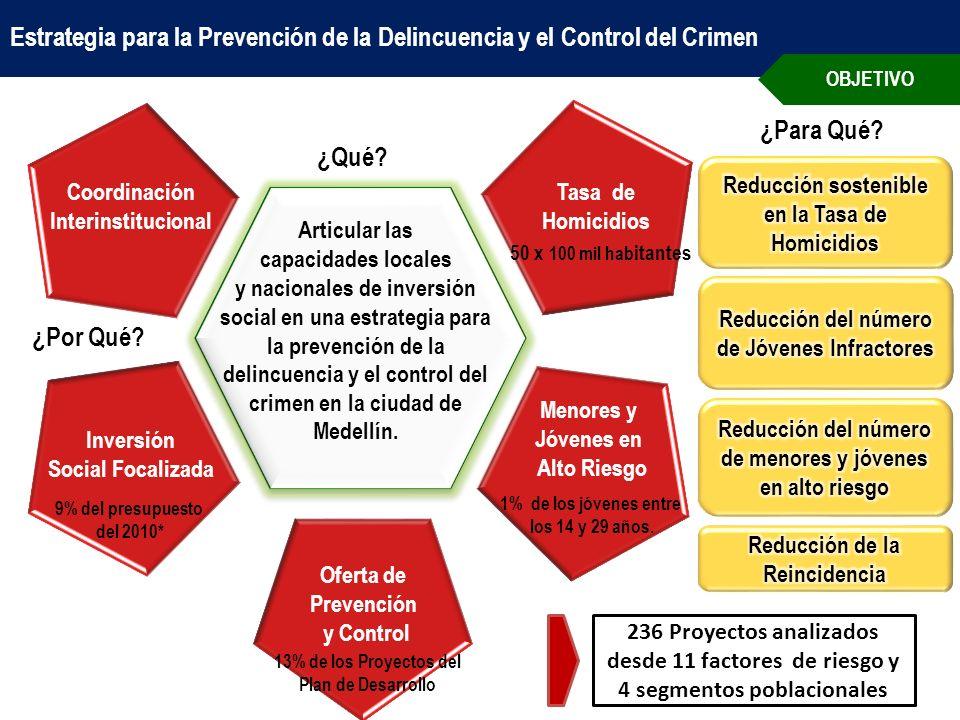 Articular las capacidades locales y nacionales de inversión social en una estrategia para la prevención de la delincuencia y el control del crimen en la ciudad de Medellín.