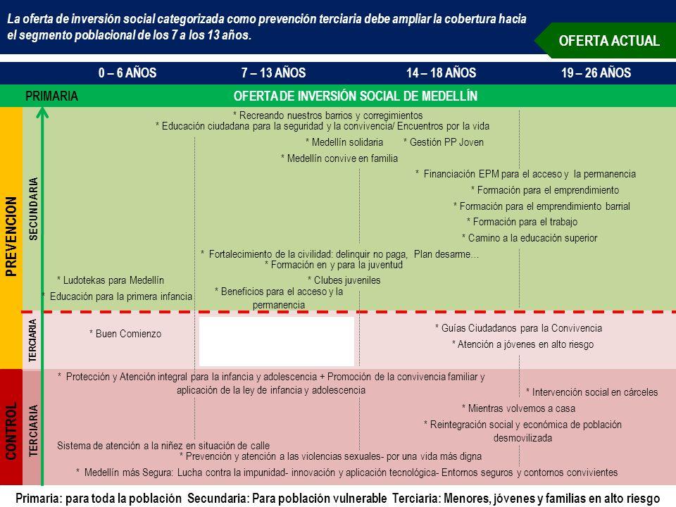 TERCIARIA SECUNDARIA TERCIARIA La oferta de inversión social categorizada como prevención terciaria debe ampliar la cobertura hacia el segmento poblacional de los 7 a los 13 años.