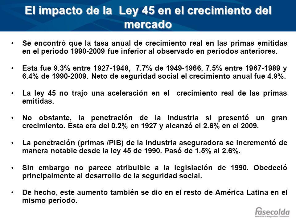 El impacto de la Ley 45 en el crecimiento del mercado Se encontró que la tasa anual de crecimiento real en las primas emitidas en el período 1990-2009