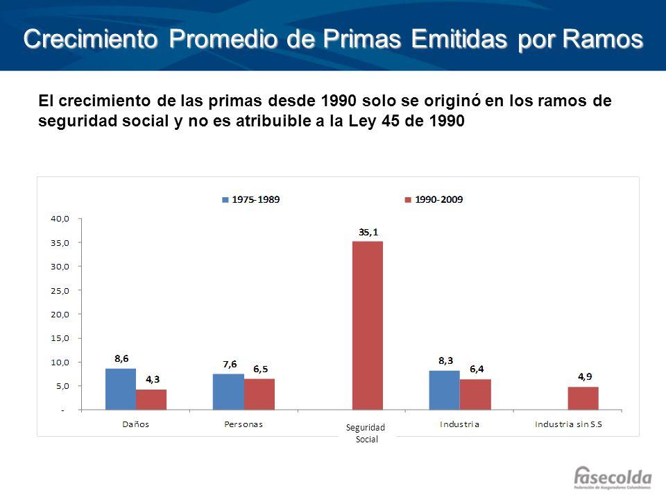 Crecimiento Promedio de Primas Emitidas por Ramos El crecimiento de las primas desde 1990 solo se originó en los ramos de seguridad social y no es atr