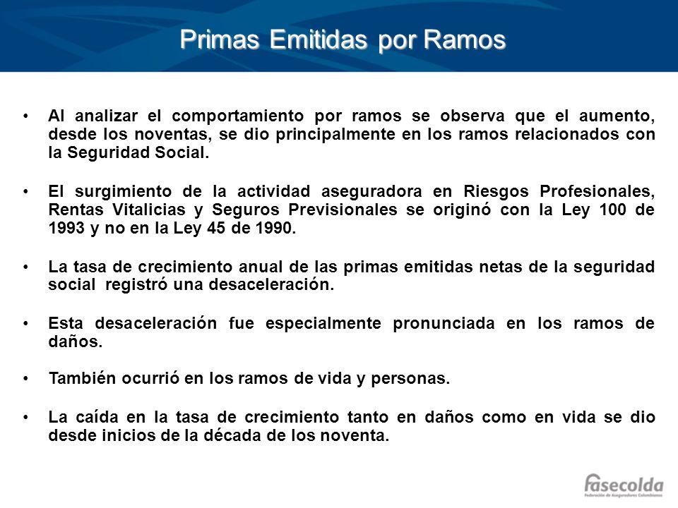Primas Emitidas por Ramos Primas Emitidas por Ramos Al analizar el comportamiento por ramos se observa que el aumento, desde los noventas, se dio prin