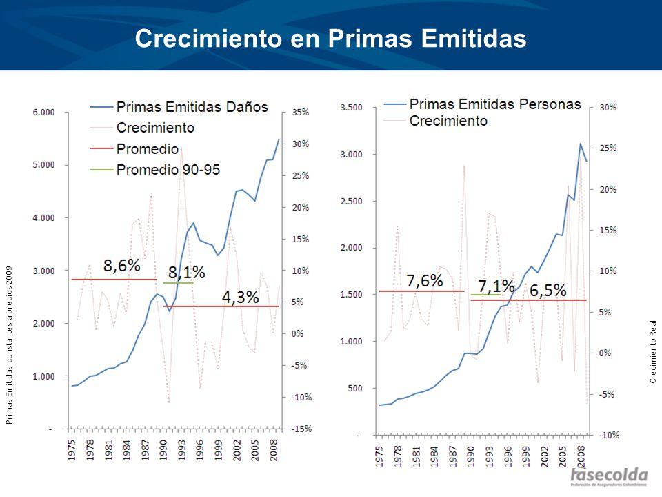 Crecimiento en Primas Emitidas Primas Emitidas constantes a precios 2009 Crecimiento Real