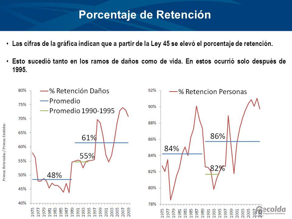 Porcentaje de Retención Primas Retenidas / Primas Emitidas Las cifras de la gráfica indican que a partir de la Ley 45 se elevó el porcentaje de retenc