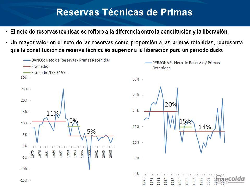 Reservas Técnicas de Primas El neto de reservas técnicas se refiere a la diferencia entre la constitución y la liberación. Un mayor valor en el neto d