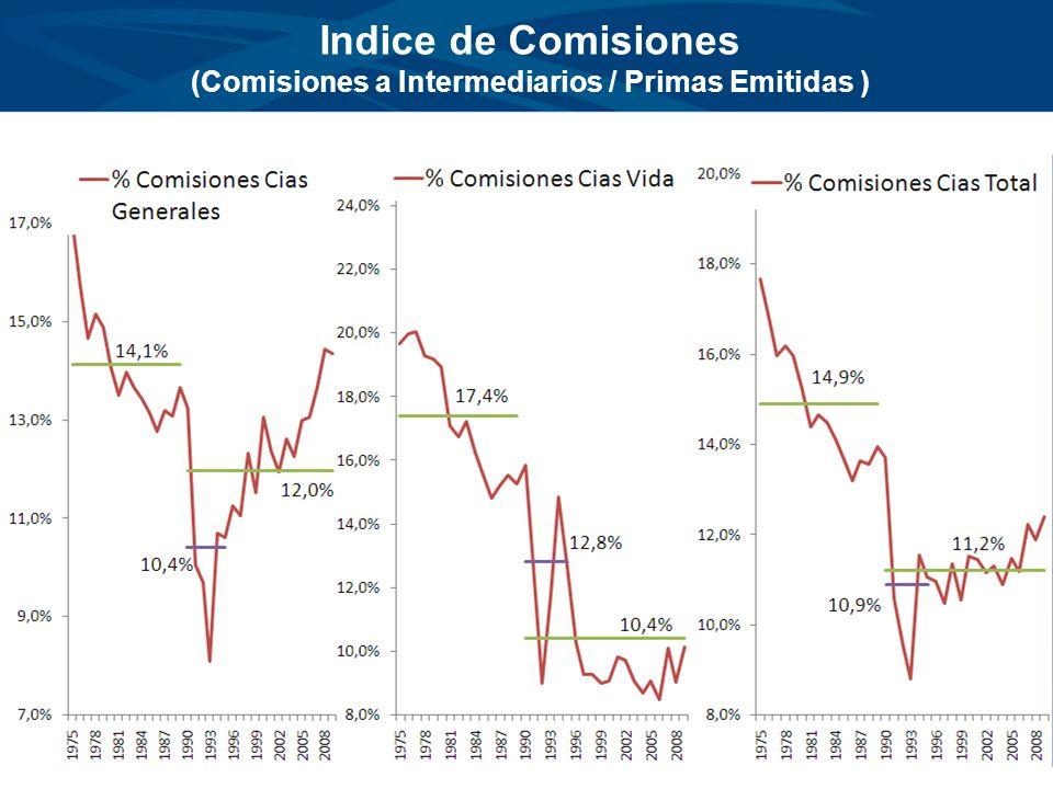 Indice de Comisiones (Comisiones a Intermediarios / Primas Emitidas )
