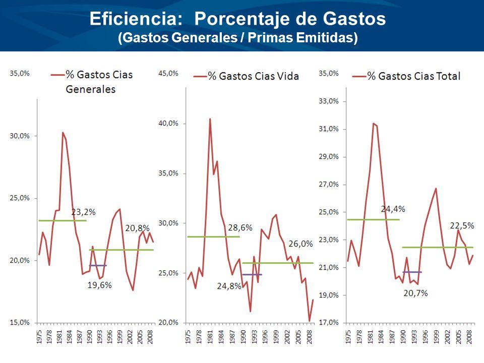 Eficiencia: Porcentaje de Gastos (Gastos Generales / Primas Emitidas)