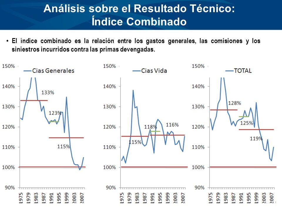 Análisis sobre el Resultado Técnico: Índice Combinado El índice combinado es la relación entre los gastos generales, las comisiones y los siniestros i
