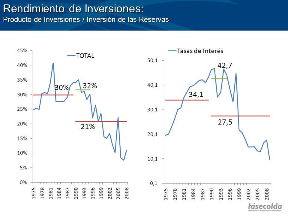 Rendimiento de Inversiones: Producto de Inversiones / Inversión de las Reservas