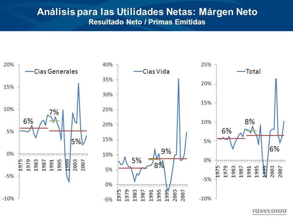 Análisis para las Utilidades Netas: Márgen Neto Resultado Neto / Primas Emitidas