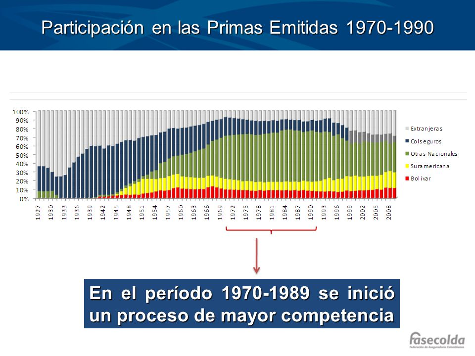 Participación en las Primas Emitidas 1970-1990 En el período 1970-1989 se inició un proceso de mayor competencia