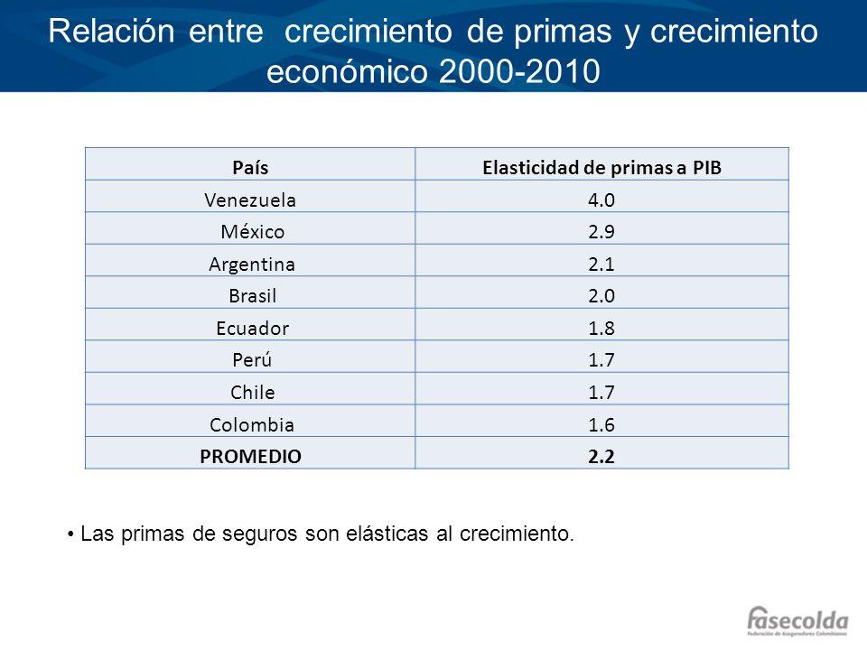 Haga clic para modificar el estilo de título del patrón Haga clic para modificar el estilo de texto del patrón –Segundo nivel Tercer nivel –Cuarto nivel »Quinto nivel Relación entre crecimiento de primas y crecimiento económico 2000-2010 PaísElasticidad de primas a PIB Venezuela4.0 México2.9 Argentina2.1 Brasil2.0 Ecuador1.8 Perú1.7 Chile1.7 Colombia1.6 PROMEDIO2.2 Las primas de seguros son elásticas al crecimiento.
