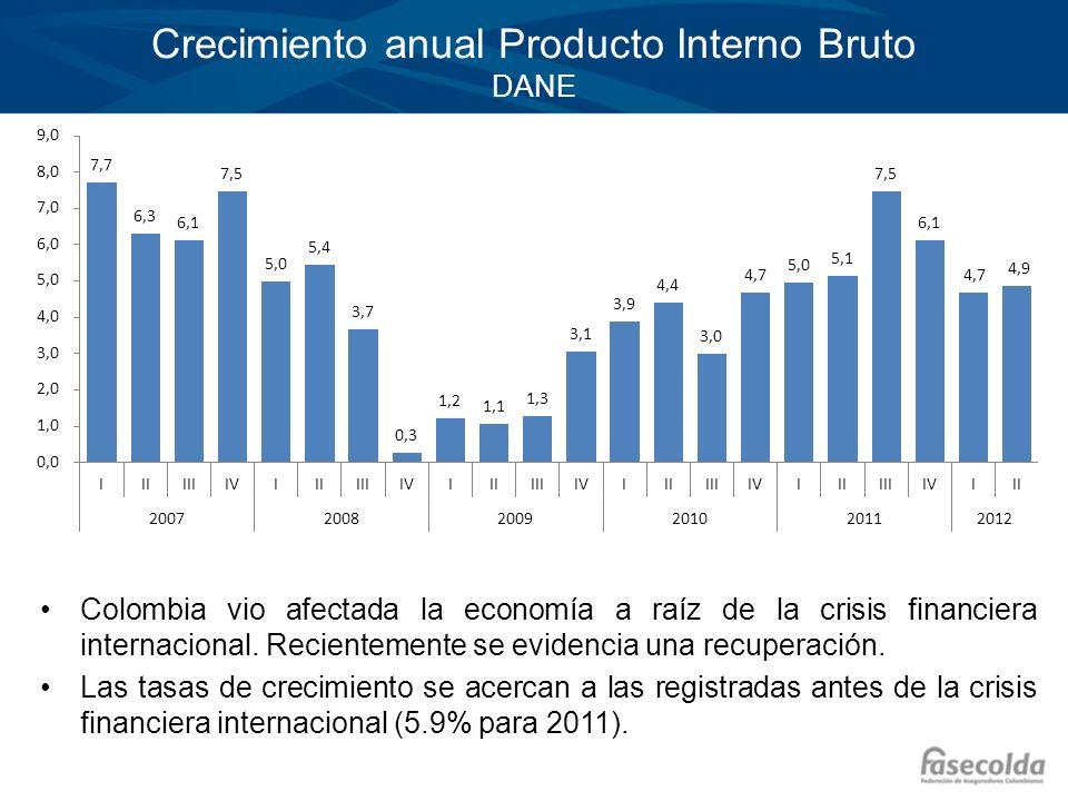 Haga clic para modificar el estilo de título del patrón Haga clic para modificar el estilo de texto del patrón –Segundo nivel Tercer nivel –Cuarto nivel »Quinto nivel Crecimiento anual Producto Interno Bruto DANE Colombia vio afectada la economía a raíz de la crisis financiera internacional.