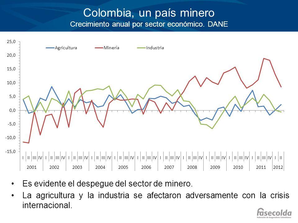 Haga clic para modificar el estilo de título del patrón Haga clic para modificar el estilo de texto del patrón –Segundo nivel Tercer nivel –Cuarto nivel »Quinto nivel Colombia, un país minero Crecimiento anual por sector económico.