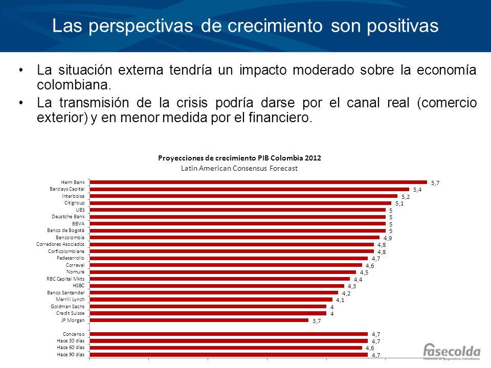 Haga clic para modificar el estilo de título del patrón Haga clic para modificar el estilo de texto del patrón –Segundo nivel Tercer nivel –Cuarto nivel »Quinto nivel Las perspectivas de crecimiento son positivas La situación externa tendría un impacto moderado sobre la economía colombiana.
