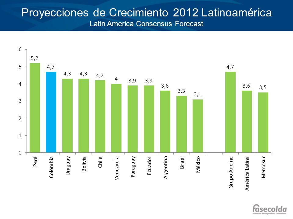 Haga clic para modificar el estilo de título del patrón Haga clic para modificar el estilo de texto del patrón –Segundo nivel Tercer nivel –Cuarto nivel »Quinto nivel Proyecciones de Crecimiento 2012 Latinoamérica Latin America Consensus Forecast