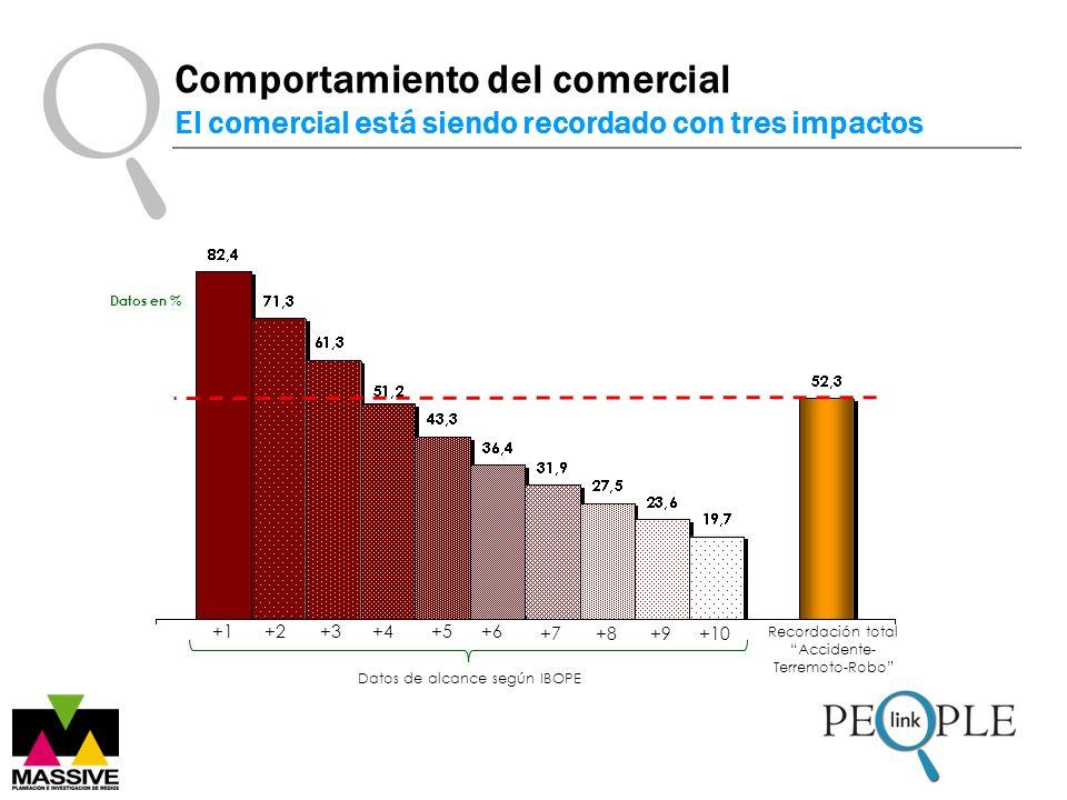 Datos en % Datos de alcance según IBOPE +1+3+4+5+6 +2 +7+8+9+10 Recordación total Accidente- Terremoto-Robo Comportamiento del comercial El comercial