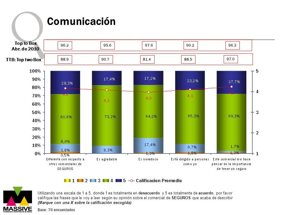Comunicación Utilizando una escala de 1 a 5, donde 1 es totalmente en desacuerdo y 5 es totalmente de acuerdo, por favor califique las frases que le v