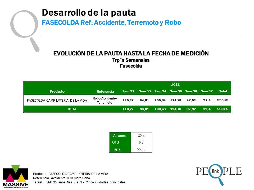 Producto: FASECOLDA CAMP LOTERIA DE LA VIDA Referencia: Accidente-Terremoto-Robo Target: HyM+25 años, Nse 2 al 3 - Cinco ciudades principales Desarrol