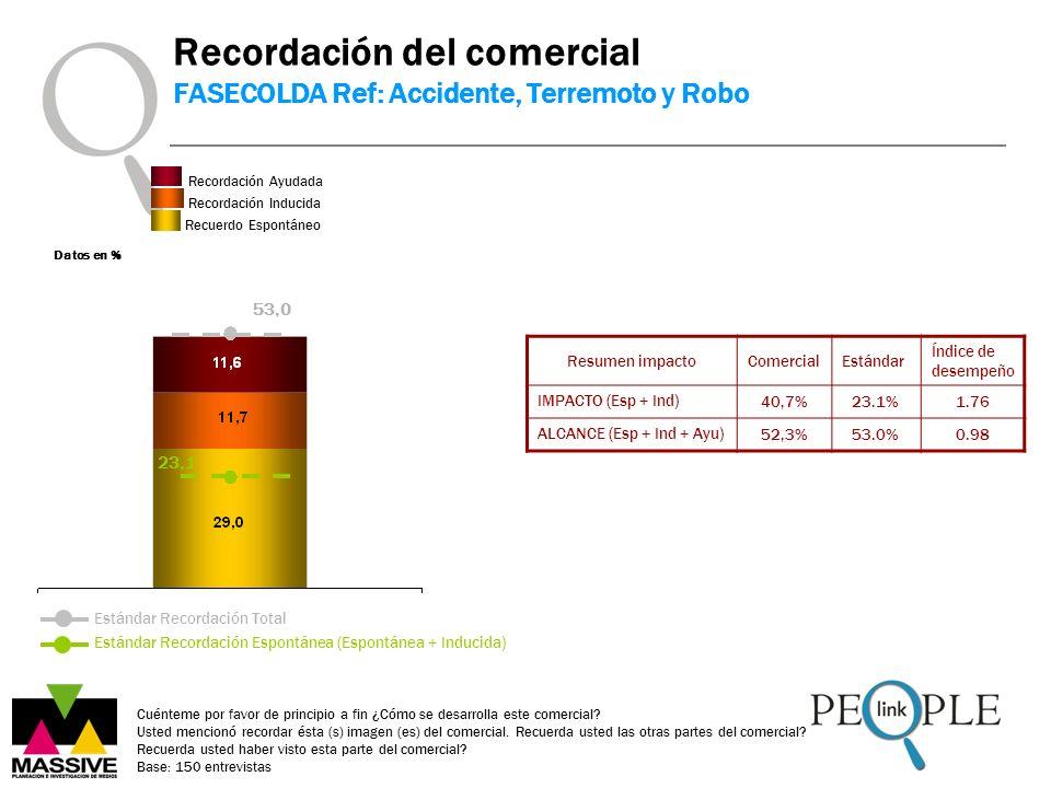 Datos en % Estándar Recordación Espontánea (Espontánea + Inducida) Estándar Recordación Total Resumen impactoComercialEstándar Índice de desempeño IMP