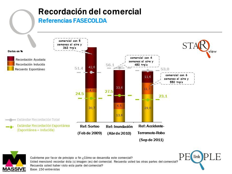 Ref: Accidente- Terremoto-Robo (Sep de 2011) Datos en % Recordación del comercial Referencias FASECOLDA Cuénteme por favor de principio a fin ¿Cómo se