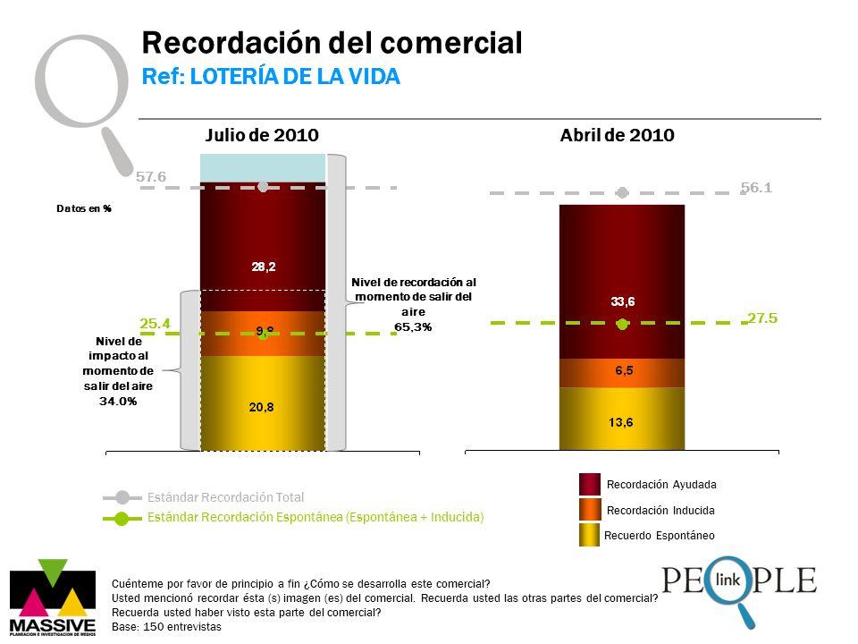 Datos en % Estándar Recordación Espontánea (Espontánea + Inducida) Estándar Recordación Total Recordación del comercial Ref: LOTERÍA DE LA VIDA 25.4 5