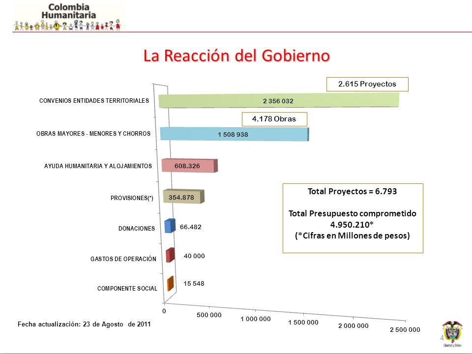 La Reacción del Gobierno 4 2.615 Proyectos 4.178 Obras Total Proyectos = 6.793 Total Presupuesto comprometido 4.950.210* (*Cifras en Millones de pesos) Fecha actualización: 23 de Agosto de 2011