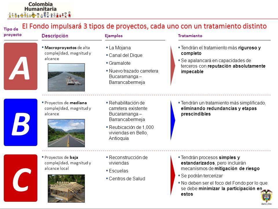 6 El Fondo impulsará 3 tipos de proyectos, cada uno con un tratamiento distinto Tipo de proyecto Descripción EjemplosTratamiento A La Mojana Canal del