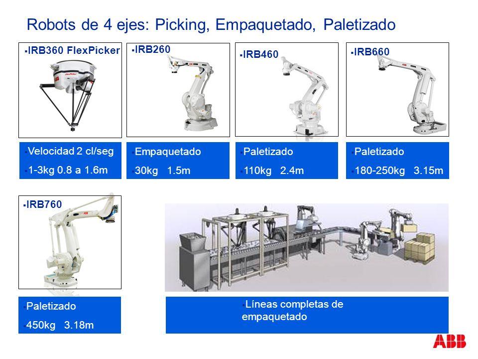 Robots de 4 ejes: Picking, Empaquetado, Paletizado Velocidad 2 cl/seg 1-3kg 0.8 a 1.6m Empaquetado 30kg 1.5m IRB360 FlexPicker IRB260 IRB660 Líneas co