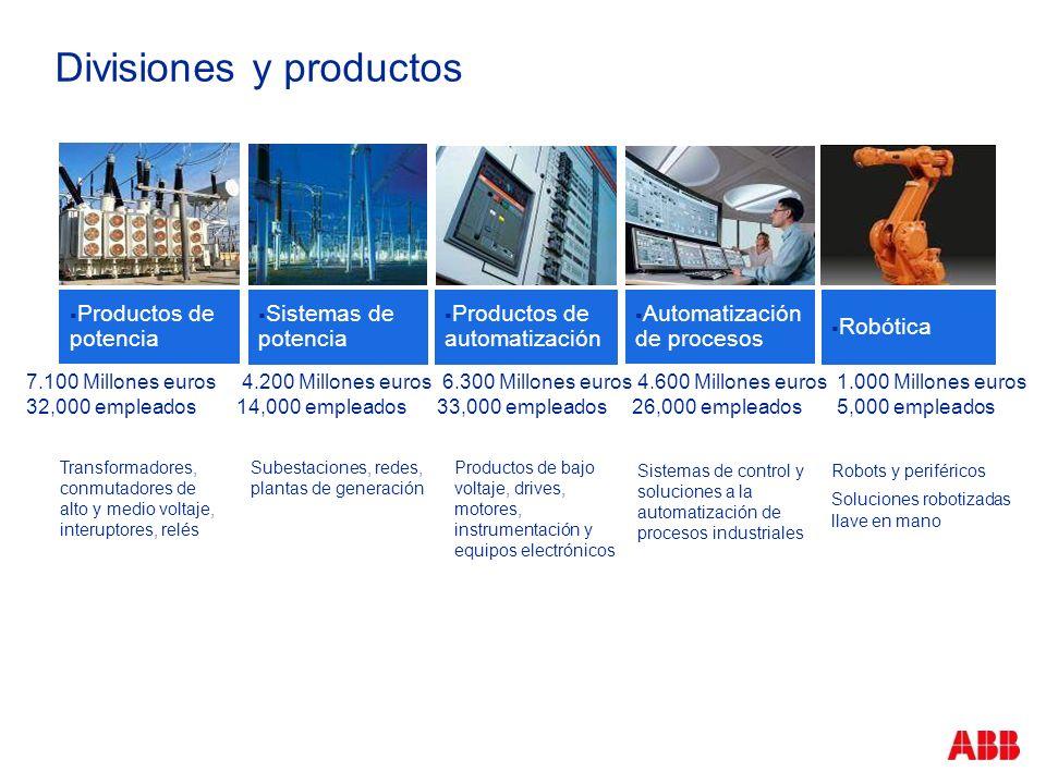Divisiones y productos Automatización de procesos Sistemas de potencia Robótica Productos de potencia Productos de automatización 7.100 Millones euros