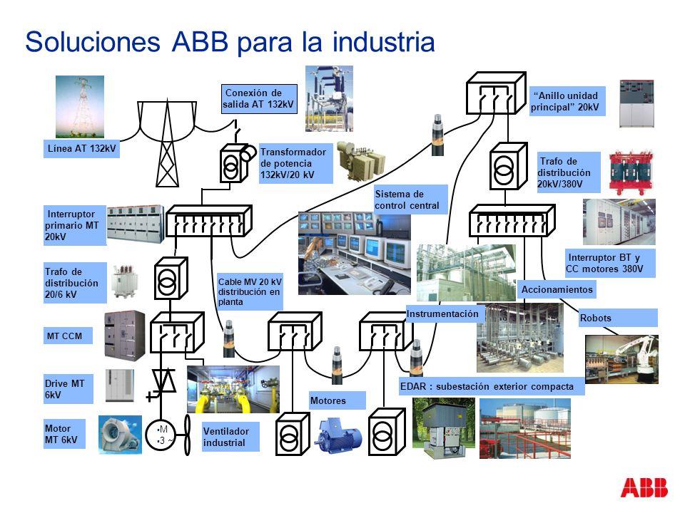 Soluciones ABB para la industria Conexión de salida AT 132kV Transformador de potencia 132kV/20 kV Interruptor BT y CC motores 380V Anillo unidad prin