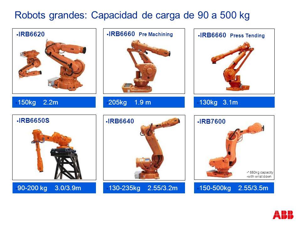 Robots grandes: Capacidad de carga de 90 a 500 kg 150kg 2.2m 205kg 1.9 m 130kg 3.1m 150-500kg 2.55/3.5m 130-235kg 2.55/3.2m 90-200 kg 3.0/3.9m IRB6620