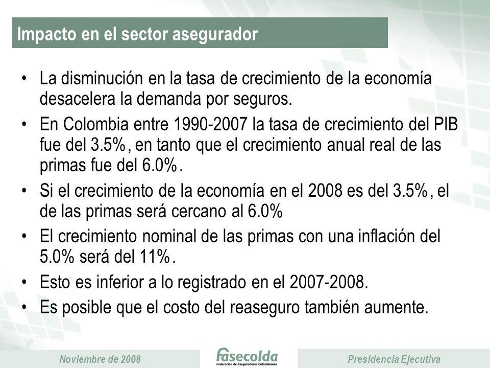 Presidencia Ejecutiva Noviembre de 2008 Presidencia Ejecutiva Incertidumbre derivada del salario mínimo –Discusión en el proyecto de Reforma Financiera de un artículo que crea un mecanismo de cobertura contra dicha incertidumbre.