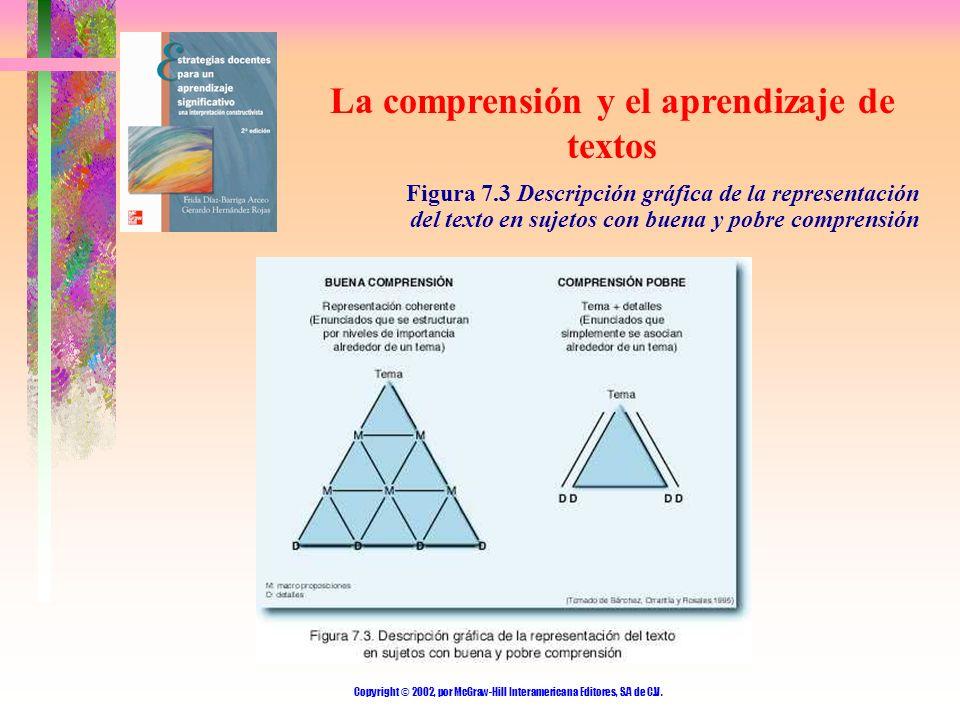 Copyright © 2002, por McGraw-Hill Interamericana Editores, S.A de C.V. La comprensión y el aprendizaje de textos Figura 7.3 Descripción gráfica de la