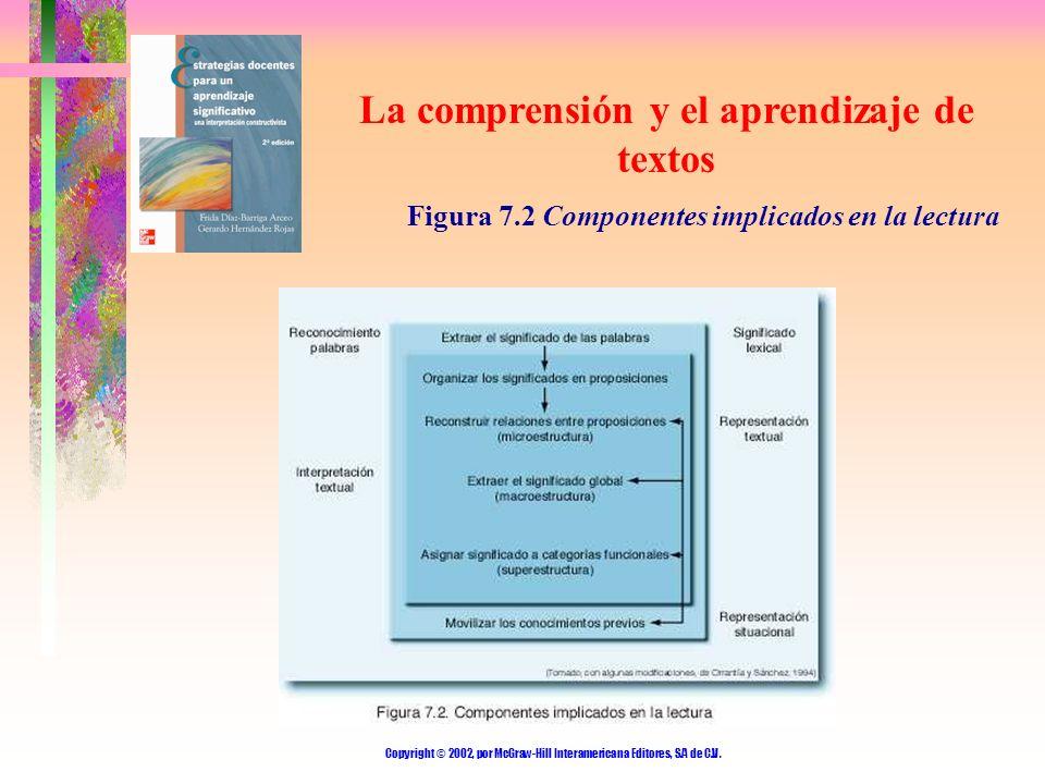 Copyright © 2002, por McGraw-Hill Interamericana Editores, S.A de C.V. La comprensión y el aprendizaje de textos Figura 7.2 Componentes implicados en