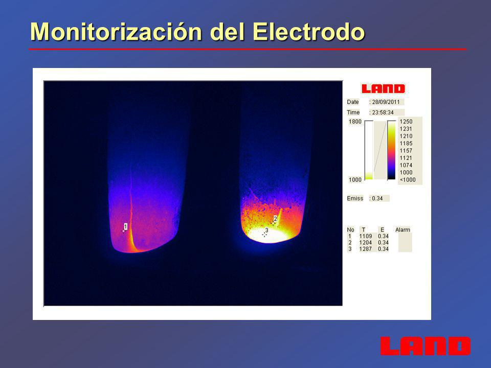 Monitorización del Electrodo