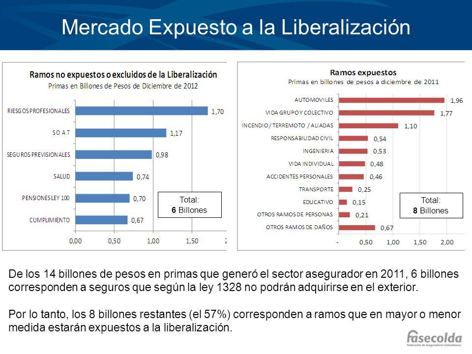 Total: 6 Billones Total: 8 Billones Mercado Expuesto a la Liberalización De los 14 billones de pesos en primas que generó el sector asegurador en 2011