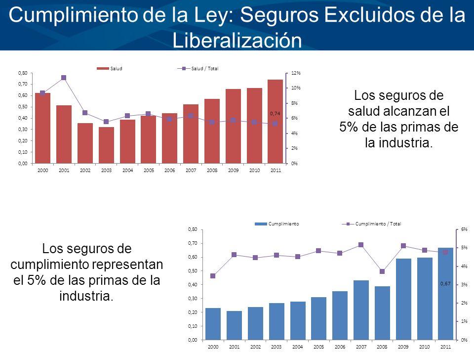 Cumplimiento de la Ley: Seguros Excluidos de la Liberalización Los seguros de salud alcanzan el 5% de las primas de la industria. Los seguros de cumpl