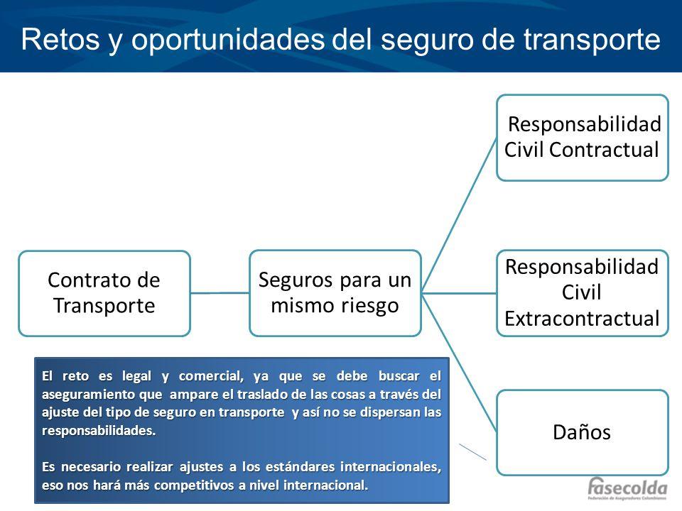 Retos y oportunidades del seguro de transporte Contrato de Transporte Seguros para un mismo riesgo Responsabilidad Civil Contractual Responsabilidad C