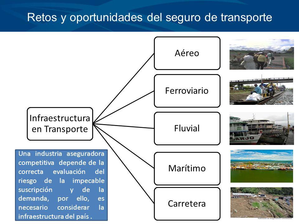 Retos y oportunidades del seguro de transporte Infraestructura en Transporte AéreoFerroviarioFluvialMarítimoCarretera Una industria aseguradora compet