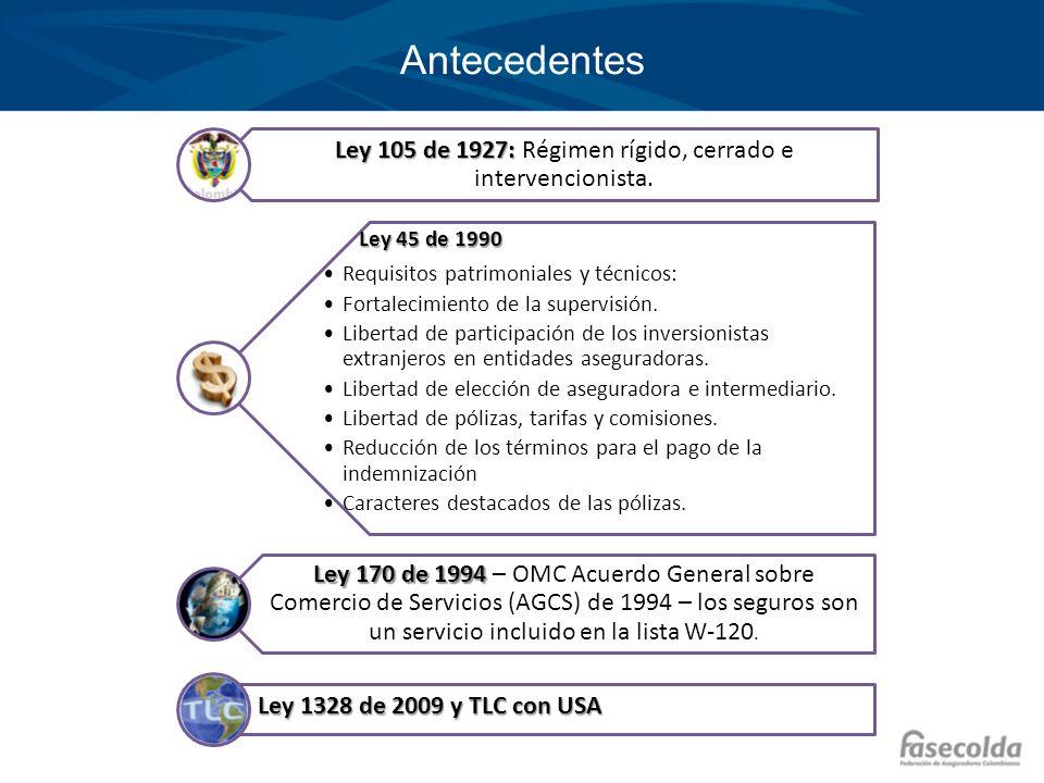 Antecedentes Ley 105 de 1927: Ley 105 de 1927: Régimen rígido, cerrado e intervencionista. Ley 45 de 1990 Requisitos patrimoniales y técnicos: Fortale