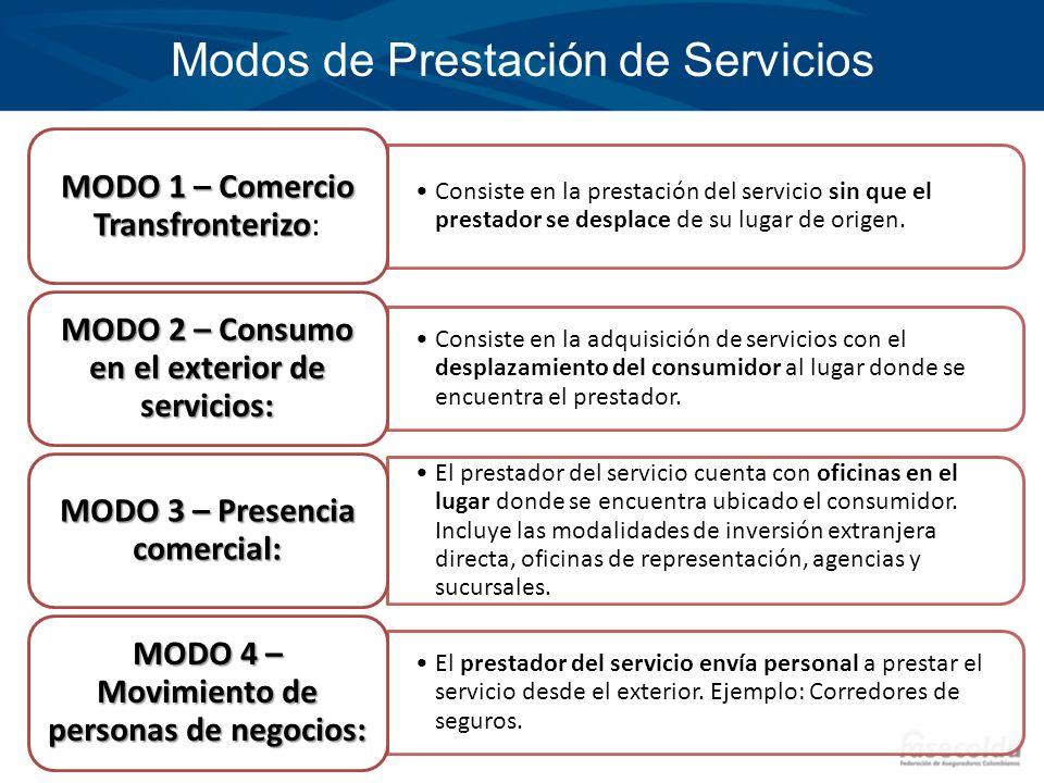 Modos de Prestación de Servicios Consiste en la prestación del servicio sin que el prestador se desplace de su lugar de origen. MODO 1 – Comercio Tran