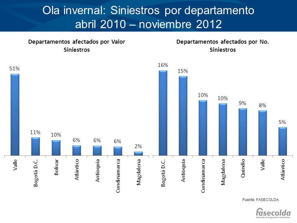 Ola invernal: Siniestros por departamento abril 2010 – noviembre 2012 Fuente: FASECOLDA